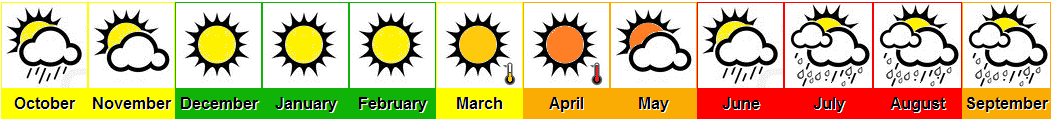 Goa weather chart, month by month